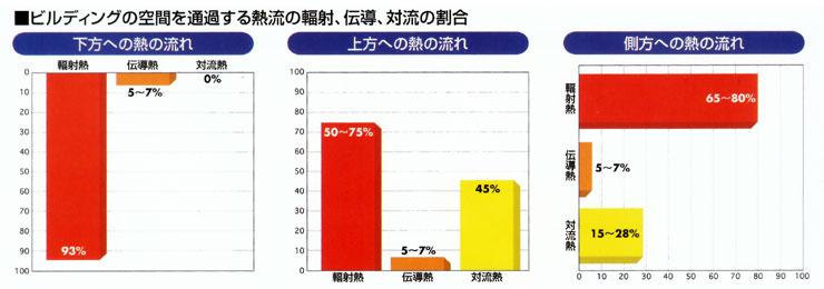 熱移動グラフ