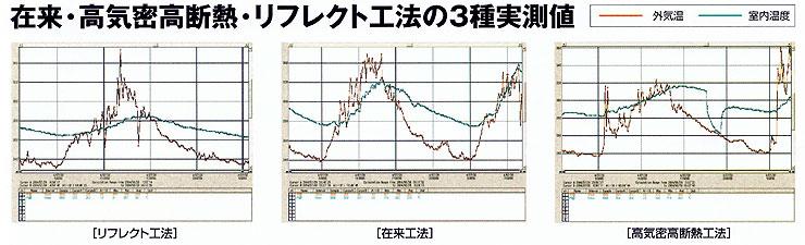 在来・高気密高断熱・リフレクト工法の3種実測値