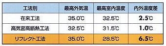 在来・高気密高断熱・リフレクト工法の3種実測値(表)