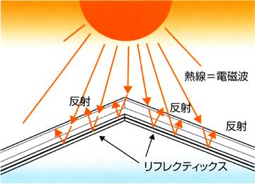 屋根裏の空間を制するものは時代を制する